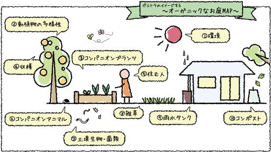 オーガニックなお庭を構成する要素